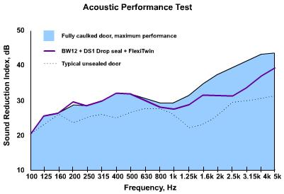 acoustic seal