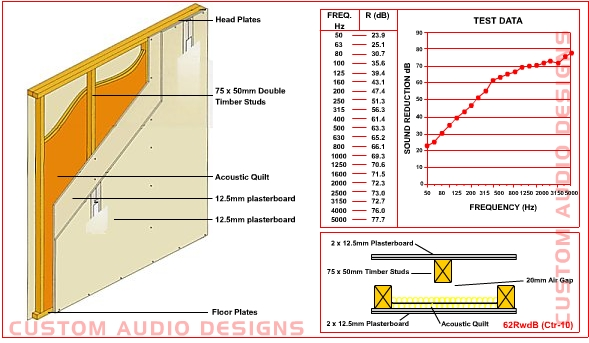 New Part E Building Regulations Noise Control Solutions