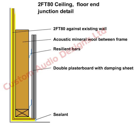 How To Soundproof Domestic Walls