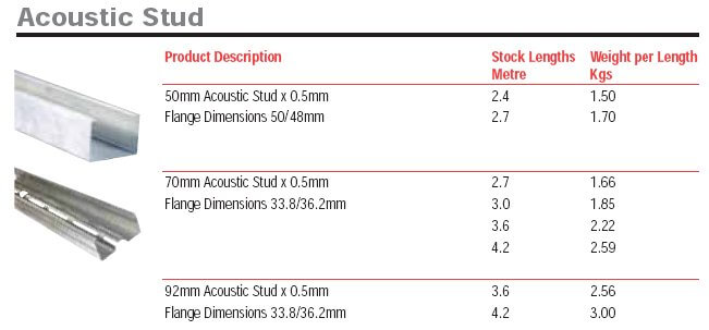 metal studs dimensions. self tapping screws - supplied in boxes of 1,000 metal studs dimensions