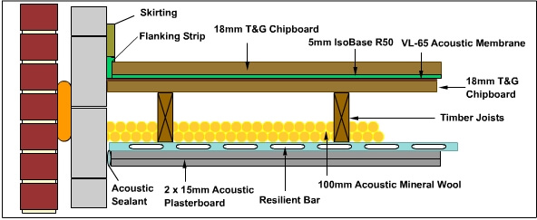 Mm IsoBase R Resilient Layer For Soundproofing And Impact Noise - Define resilient flooring