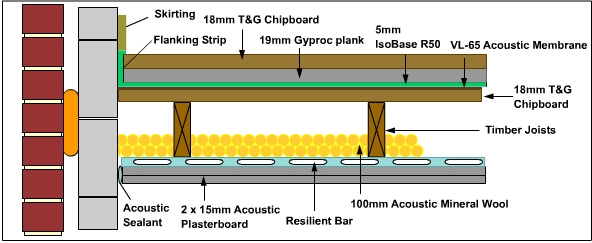5mm Isobase R50 Resilient Layer For Soundproofing And