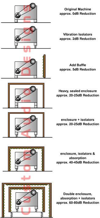 soundproofing for machine enclosures
